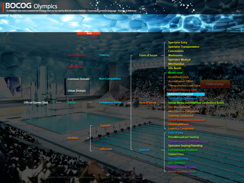 国际奥组委做的flash多媒体交互视频光盘图6