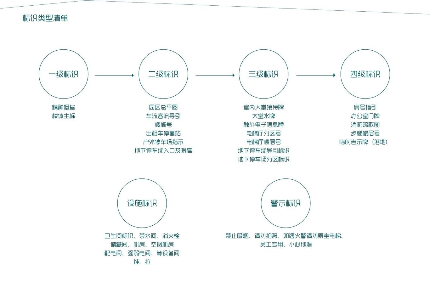 大连泰达慧谷开发区导视系统设计图17