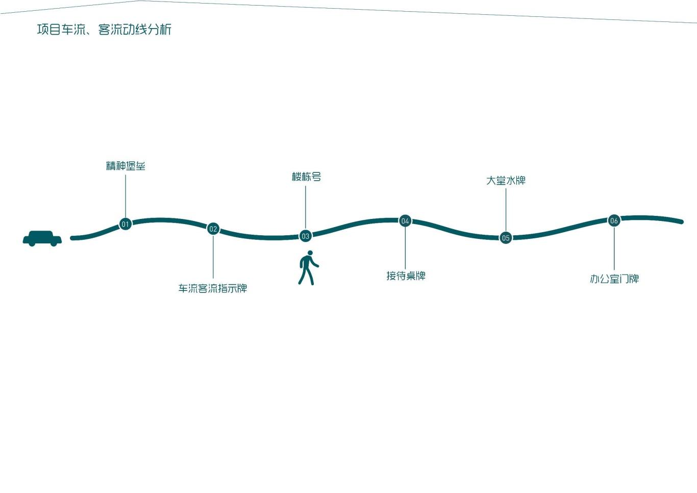大连泰达慧谷开发区导视系统设计图4