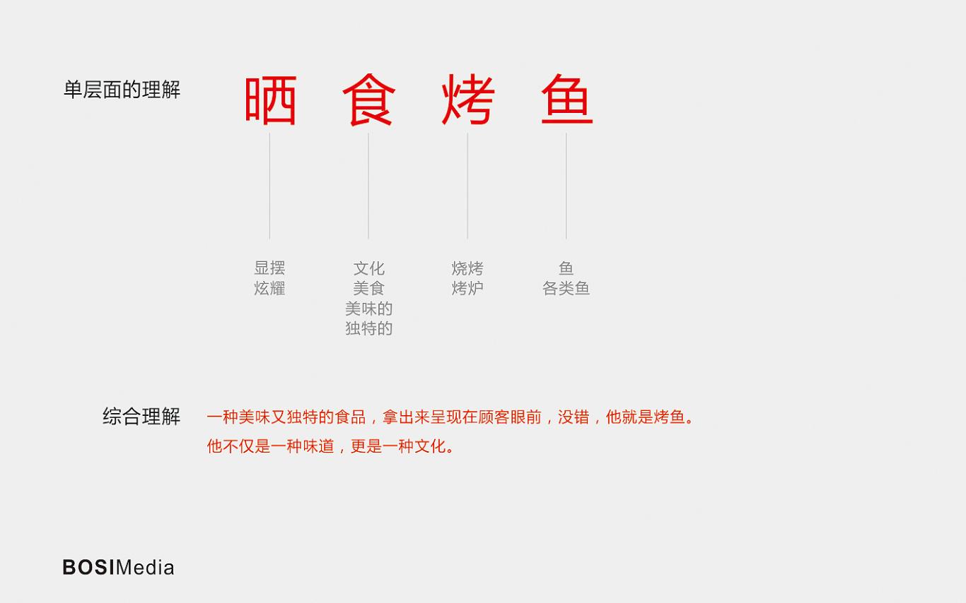 晒食烤鱼LOGO图0