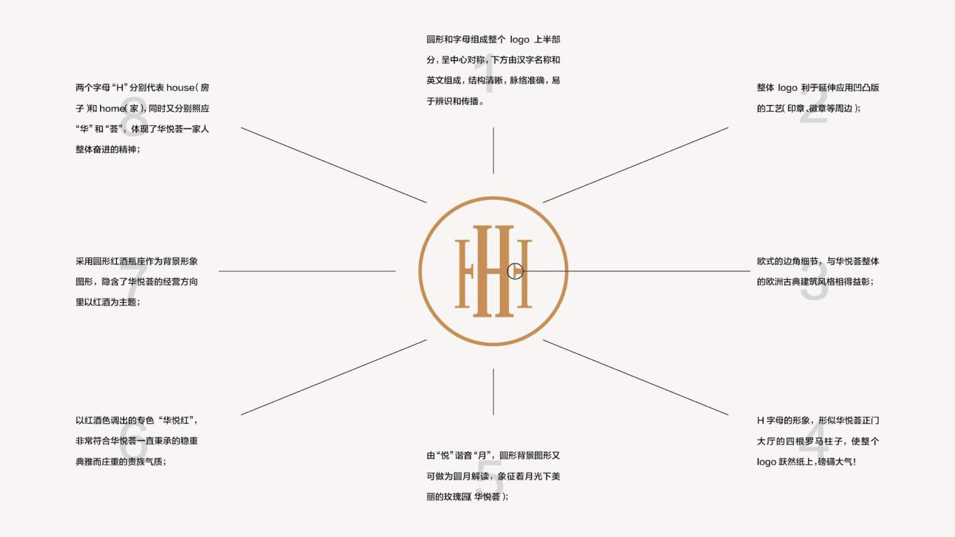 HUAYUEHUI 華悅薈 整案视觉提升图2