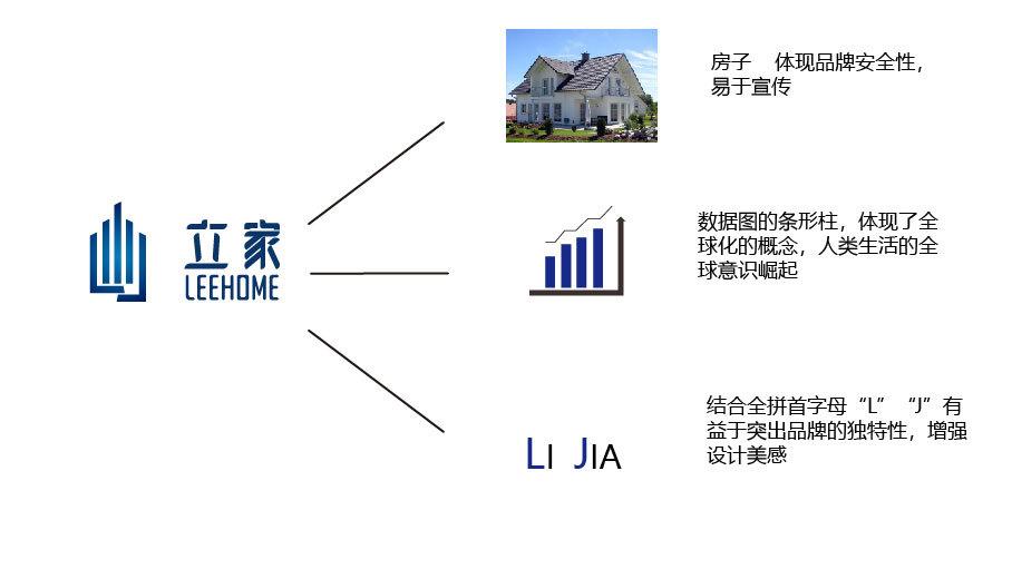 立家房地产公司LOGO乐天堂fun88备用网站中标图0