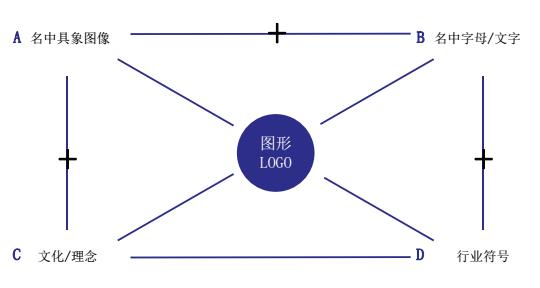 LOGO的图形要素关系