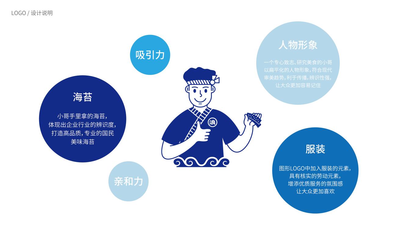 踏浪哥海苔食品品牌LOGO设计中标图2